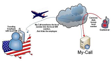 MyCall.jpg