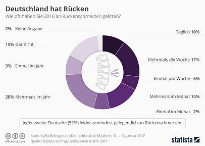 infografik_8488_rueckenschmerzen_in_deut