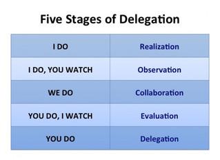 Delegation and Team Work