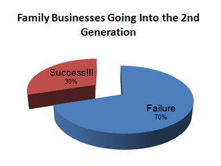 Why 70% of family businesses never make it to the next generation?
