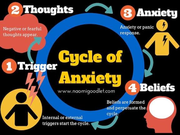Anxiety-Infographic-www.naomigoodlet.com_1.jpg