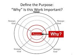 Finding the Purpose and meaning of your life