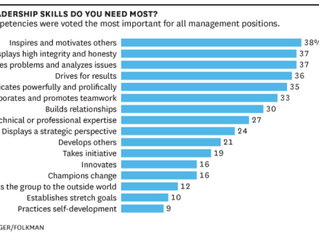 Skills Leaders Need at Every Level