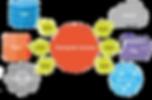 dataspider-servista-ecosystem_edited.png