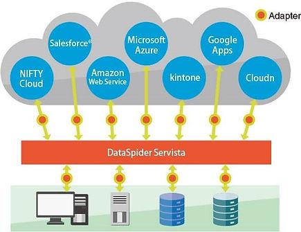 dataspider-servista-cloud.jpg
