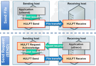 2016-hulft-overview-4-send-receive.png