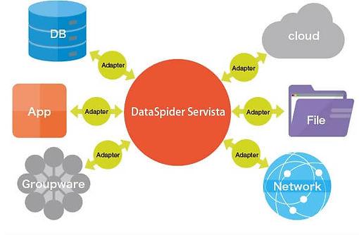 dataspider-servista-ecosystem.jpg