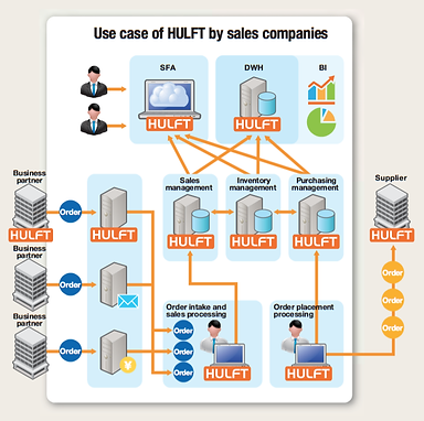 2016-hulft-overview-1-use-case-sales-companies.png