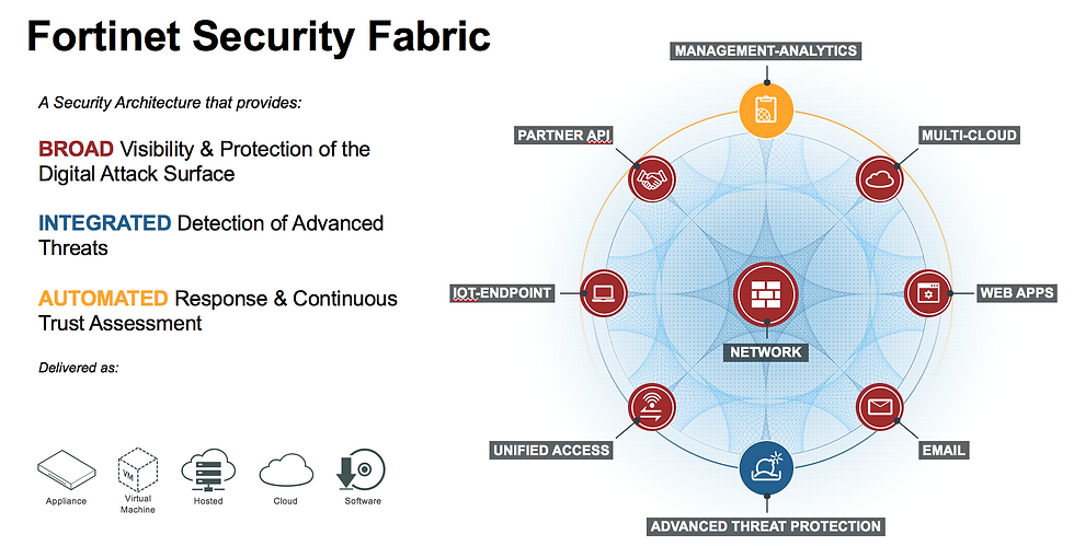 innovation_insights_our_security_fabric_