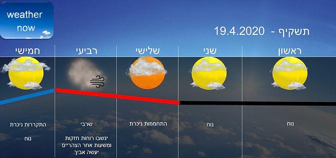 תחזית יום ראשון 19.4.2020