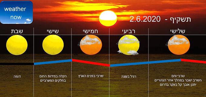 תחזית יום שלישי 2.6.2020