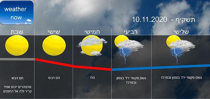 תחזית יום שלישי 10.11.2020