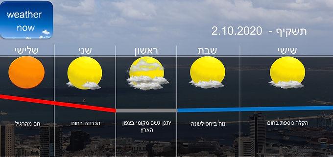 תחזית יום שישי 2.10.2020