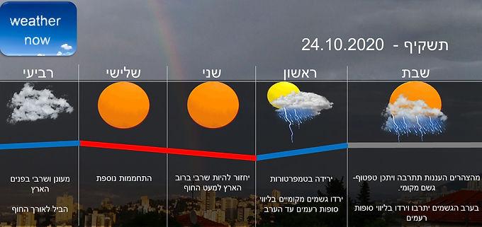 תחזית יום שבת 24.10.2020
