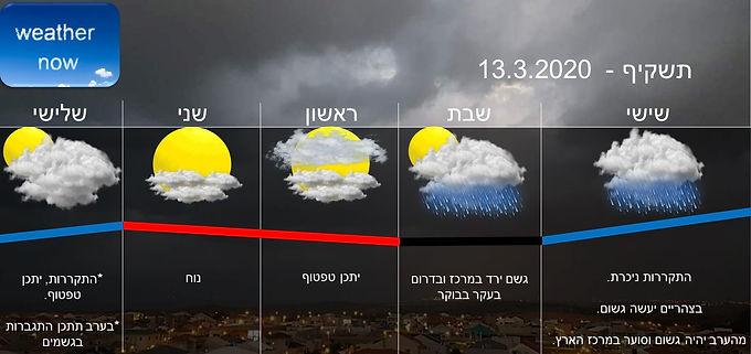 תחזית יום שישי 13.3.2020