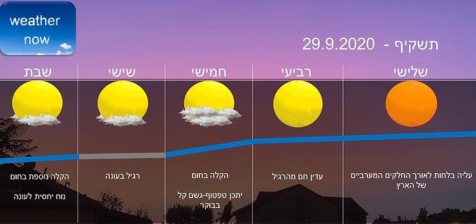 תחזית יום שלישי 29.9.2020