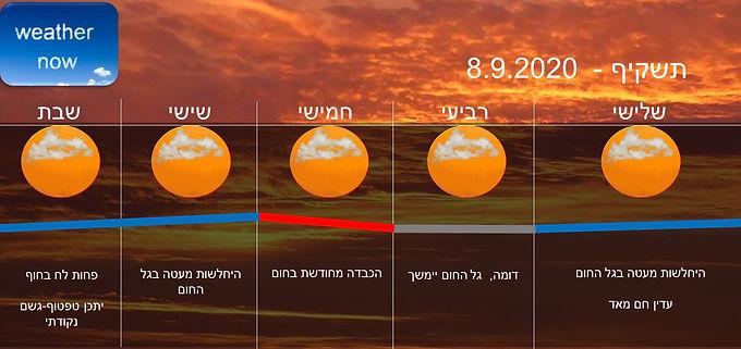 תחזית יום שלישי 8.9.2020