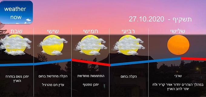 תחזית יום שלישי 27.10.2020