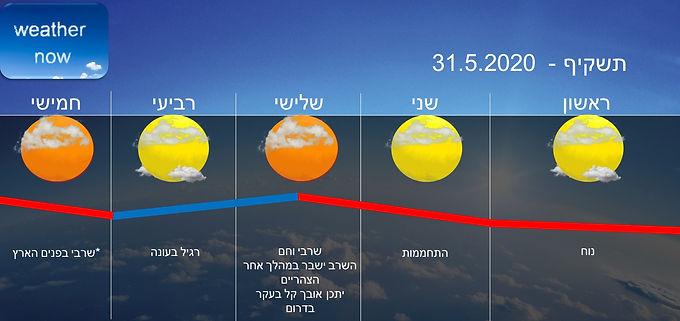 תחזית יום ראשון 31.5.2020