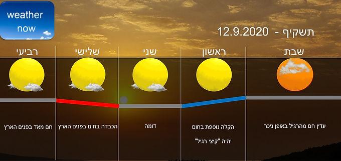 תחזית יום שבת 12.9.2020