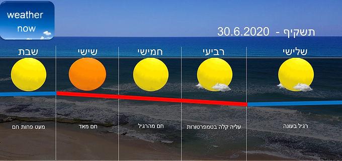 תחזית יום שלישי 30.6.2020