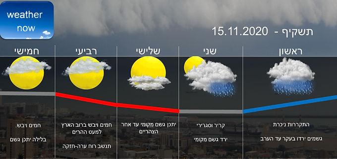 תחזית יום ראשון 15.11.2020