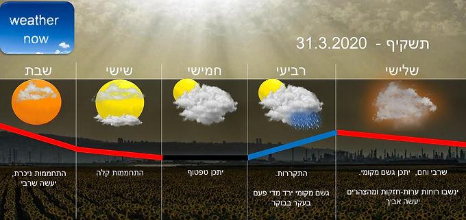תחזית יום שלישי 31.3.2020