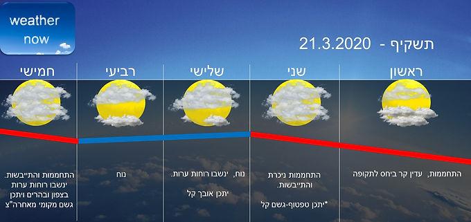תחזית יום ראשון 22.3.2020