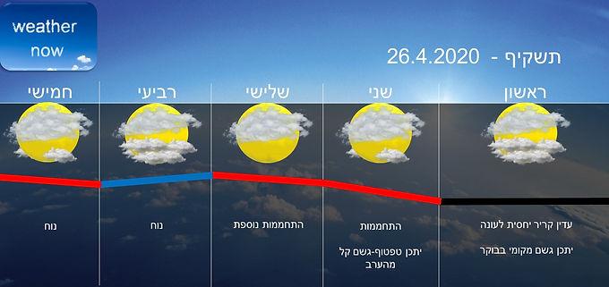 תחזית יום ראשון 26.4.2020