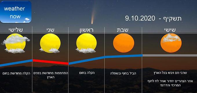 תחזית יום שישי 9.10.2020
