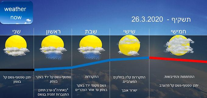 תחזית יום חמישי 26.3.2020