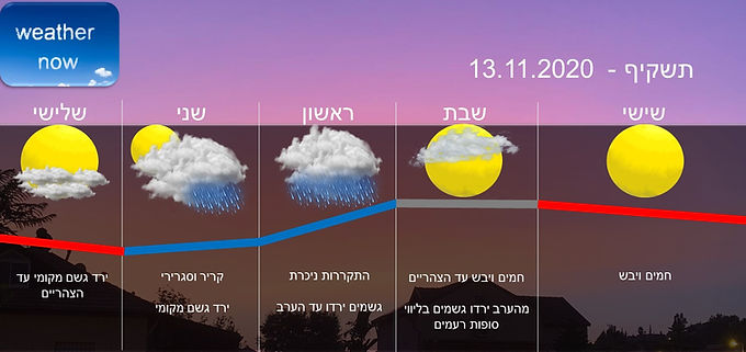 תחזית יום שישי 13.11.2020