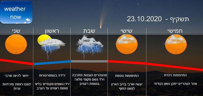 תחזית יום חמישי 22.10.2020