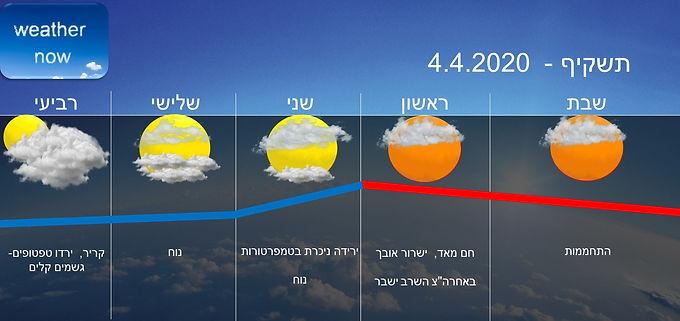 תחזית יום שבת 4.4.2020