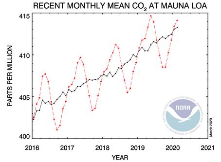 האם בגלל נגיף קורונה בפעם הראשונה לא נשבור שיאים בפליטת גזי החממה?