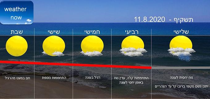 תחזית יום שלישי 11.8.2020