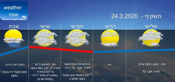 תחזית יום שלישי 24.3.2020