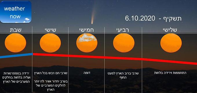 תחזית יום שלישי 6.10.2020