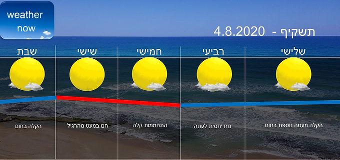 תחזית יום שלישי 4.8.2020