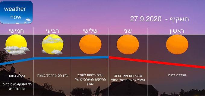 תחזית יום ראשון 27.9.2020