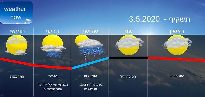 תחזית יום ראשון 3.5.2020