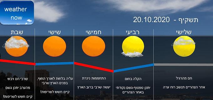 תחזית יום שלישי 20.10.2020