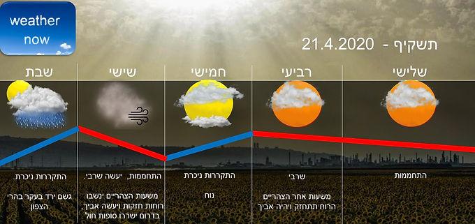 תחזית יום שלישי 21.4.2020