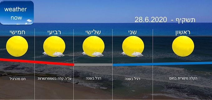תחזית יום ראשון 28.6.2020