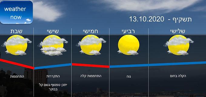 תחזית יום שלישי 13.10.2020