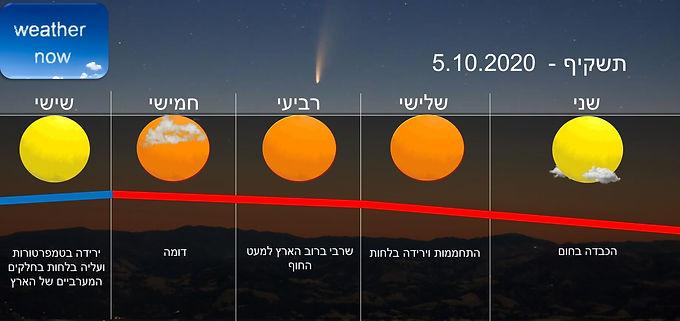 תחזית יום שני 5.10.2020