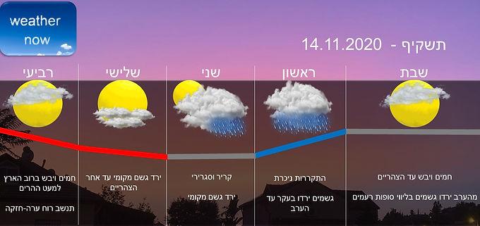 תחזית יום שבת 14.11.2020