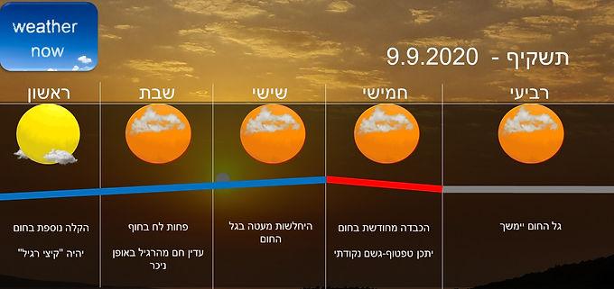 תחזית יום רביעי 9.9.2020