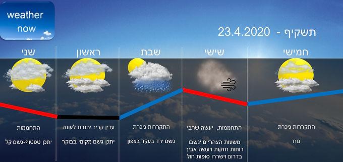 תחזית יום חמישי 23.4.2020