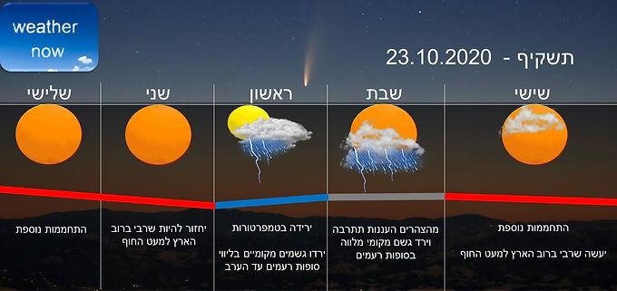 תחזית יום שישי 23.10.2020